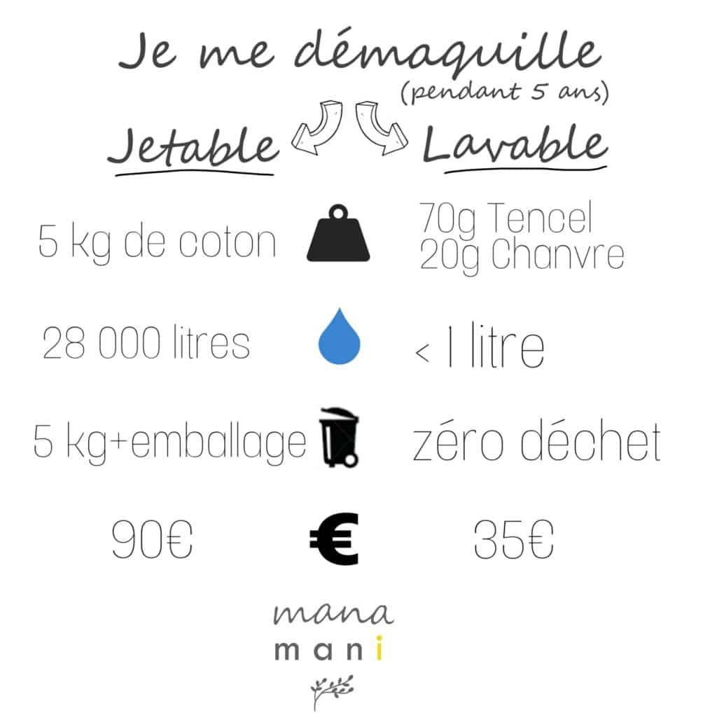 infographie sur le lavable et le jetable