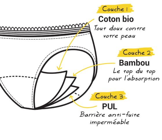 Schéma culotte menstruelle